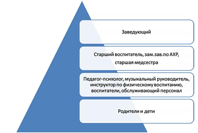 Структура управления ДОУ.  Обучение и воспитание в Учреждении ведется на русском языке.  В соответствии с Законом...